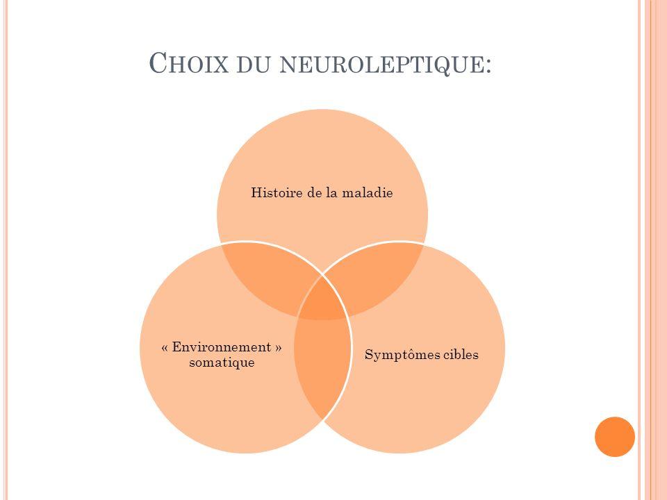 C HOIX DU NEUROLEPTIQUE : Histoire de la maladie Symptômes cibles « Environnement » somatique