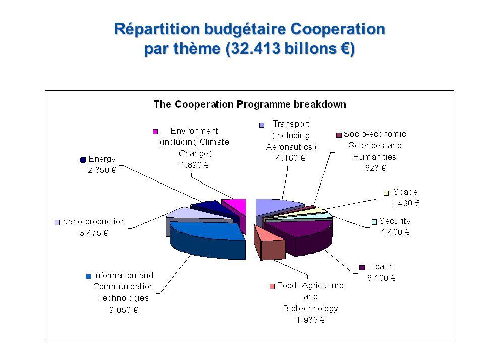 Répartition budgétaire Cooperation par thème (32.413 billons )