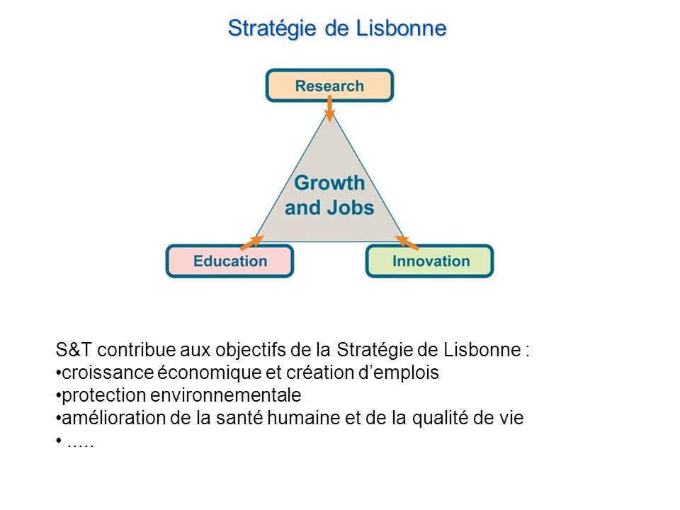 Stratégie de Lisbonne S&T contribue aux objectifs de la Stratégie de Lisbonne : croissance économique et création demplois protection environnementale amélioration de la santé humaine et de la qualité de vie.....