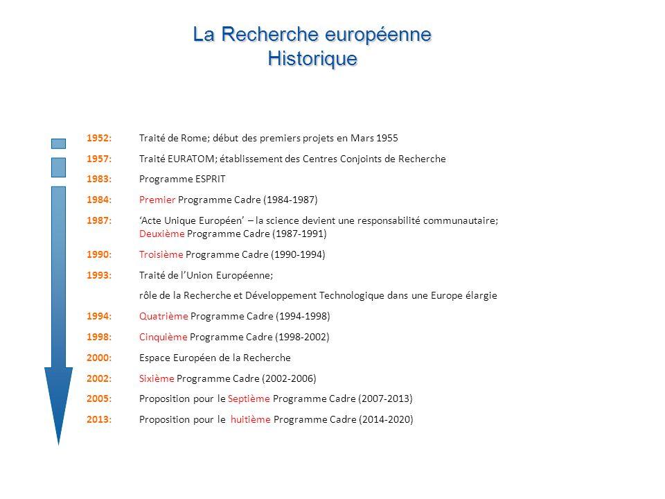 1952:Traité de Rome; début des premiers projets en Mars 1955 1957:Traité EURATOM; établissement des Centres Conjoints de Recherche 1983:Programme ESPRIT 1984:Premier Programme Cadre (1984-1987) 1987:Acte Unique Européen – la science devient une responsabilité communautaire; Deuxième Programme Cadre (1987-1991) 1990: Troisième Programme Cadre (1990-1994) 1993:Traité de lUnion Européenne; rôle de la Recherche et Développement Technologique dans une Europe élargie 1994: Quatrième Programme Cadre (1994-1998) 1998: Cinquième Programme Cadre (1998-2002) 2000:Espace Européen de la Recherche 2002: Sixième Programme Cadre (2002-2006) 2005: Proposition pour le Septième Programme Cadre (2007-2013) 2013: Proposition pour le huitième Programme Cadre (2014-2020) La Recherche européenne Historique