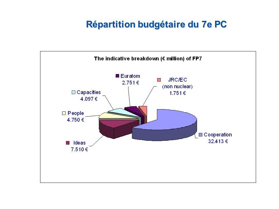 Répartition budgétaire du 7e PC