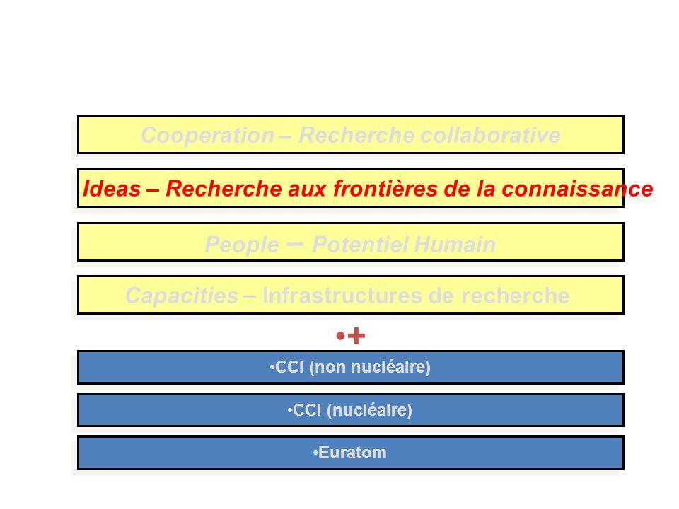Cooperation – Recherche collaborative People – Potentiel Humain Ideas – Recherche aux frontières de la connaissance Capacities – Infrastructures de recherche CCI (nucléaire) CCI (non nucléaire) Euratom +