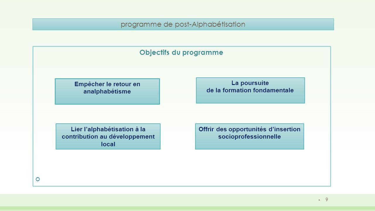 10 programme de post-Alphabétisation Les projets de post-alphabétisation notamment ceux liés à des Activités Génératrices de Revenus (AGR),sont réalisés au niveau national dans le cadre de conventions de partenariat avec les ONG et doivent impérativement tenir compte des spécificités de chaque région du point de vue économique et social; Les projets AGR des programmes de post-alphabétisation peuvent être résumés comme suit: Programme d intégration professionnelle pour les tranches d âge 15-24 et 25- 45, avec pour objectif le développement des compétences acquises, en relation avec les besoins et les attentes des bénéficiaires.