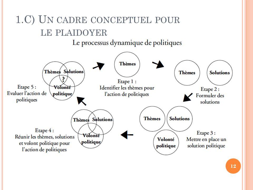 1.C) U N CADRE CONCEPTUEL POUR LE PLAIDOYER 12