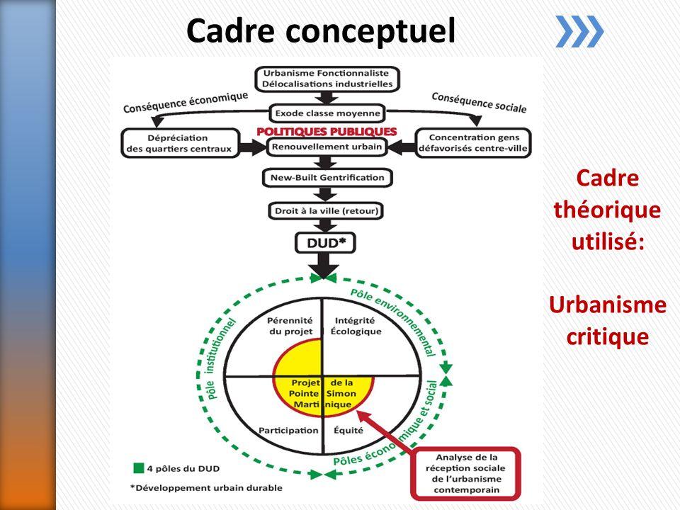 Cadre conceptuel Cadre théorique utilisé: Urbanisme critique