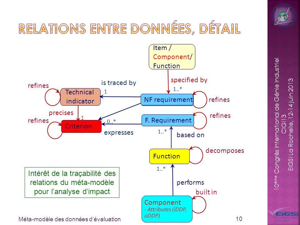 10 ème Congrès International de Génie Industriel CIGI13 EIGSI La Rochelle, 12-14 juin 2013 Méta-modèle des données dévaluation 10 0..* Criterion expre