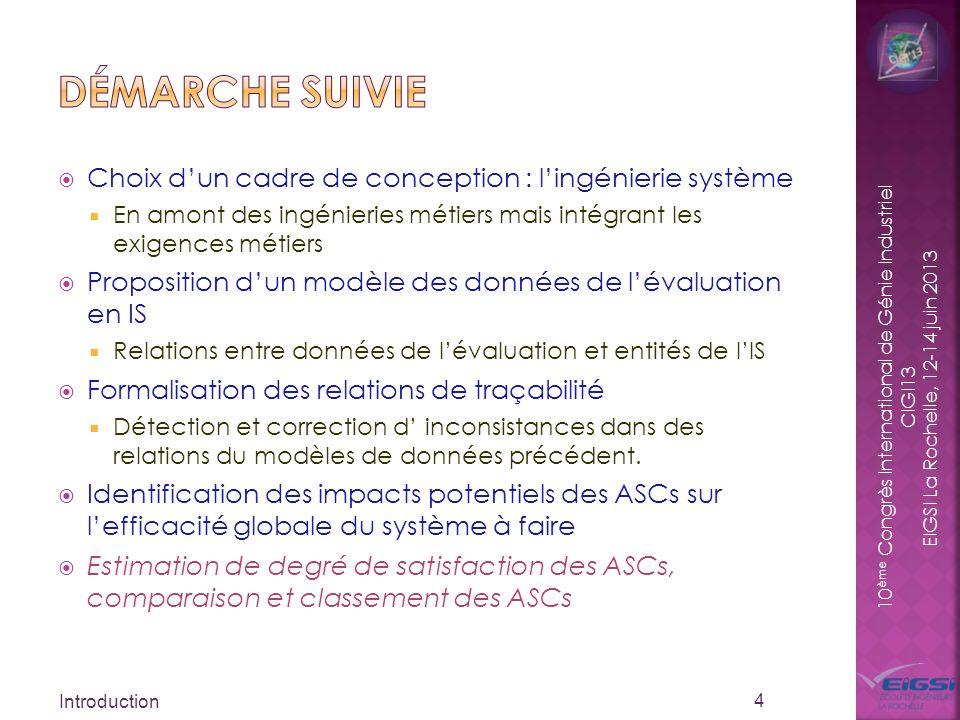 10 ème Congrès International de Génie Industriel CIGI13 EIGSI La Rochelle, 12-14 juin 2013 Choix dun cadre de conception : lingénierie système En amon