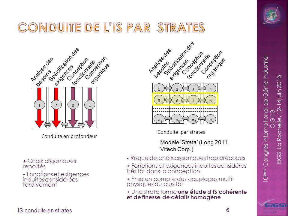 10 ème Congrès International de Génie Industriel CIGI13 EIGSI La Rochelle, 12-14 juin 2013 + Choix organiques reportés - Fonctions et exigences induit