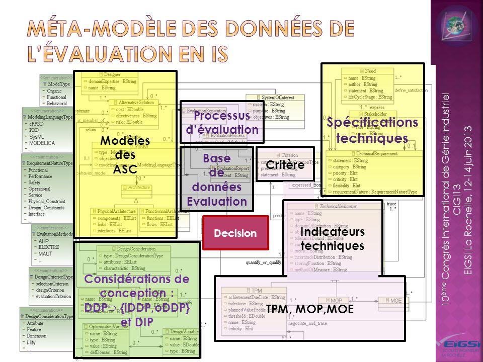 10 ème Congrès International de Génie Industriel CIGI13 EIGSI La Rochelle, 12-14 juin 2013 Méta-modèle des données dévaluation 9 built from Item / Component/ Function specifies decomposed by Component F.