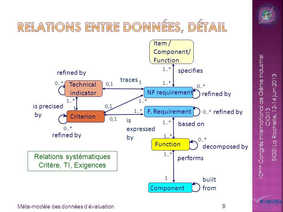 10 ème Congrès International de Génie Industriel CIGI13 EIGSI La Rochelle, 12-14 juin 2013 Méta-modèle des données dévaluation 10 0..* Criterion expresses built in refines decomposes Component - Attributes (iDDP, oDDP) F.