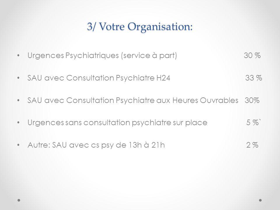 4/ Qui fait les entretiens Psychiatriques: Médecin Urgentiste 8 % Interne des Urgences 5 % Infirmier des Urgences 2 % Médecin Psychiatre 21 % Interne de Psychiatrie 18 % Infirmier de Psychiatrie 41 % Psychologue 5 %