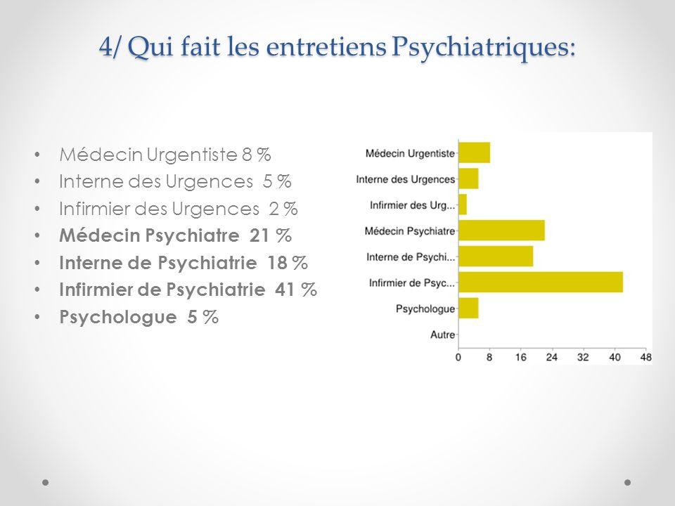 5/ Qui décide de solliciter l équipe de psychiatrie (psychologue, Inf psy, interne psy) ou le psychiatre.