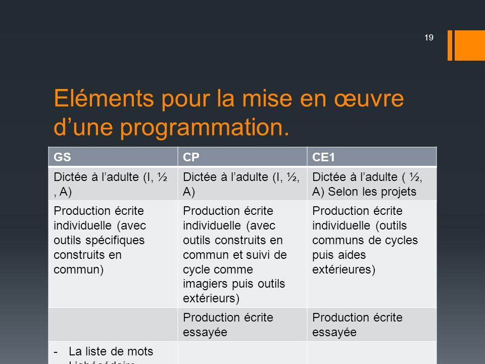Eléments pour la mise en œuvre dune programmation. GSCPCE1 Dictée à ladulte (I, ½, A) Dictée à ladulte ( ½, A) Selon les projets Production écrite ind