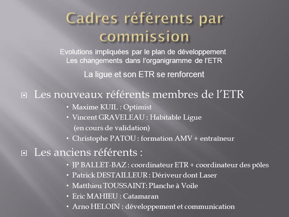 Les nouveaux référents membres de lETR Maxime KUIL : Optimist Vincent GRAVELEAU : Habitable Ligue (en cours de validation) Christophe PATOU : formatio