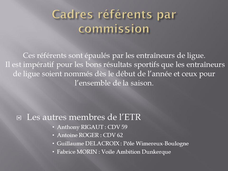 Les autres membres de lETR Anthony RIGAUT : CDV 59 Antoine ROGER : CDV 62 Guillaume DELACROIX : Pôle Wimereux-Boulogne Fabrice MORIN : Voile Ambition