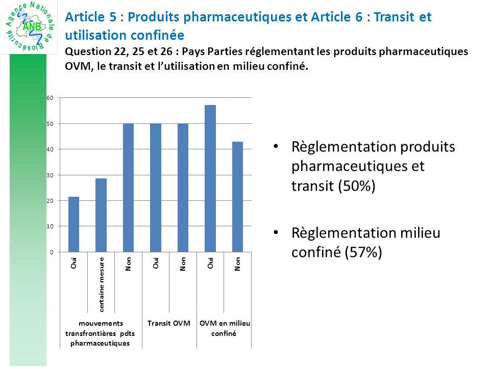 Article 5 : Produits pharmaceutiques et Article 6 : Transit et utilisation confinée Question 22, 25 et 26 : Pays Parties réglementant les produits pharmaceutiques OVM, le transit et lutilisation en milieu confiné.