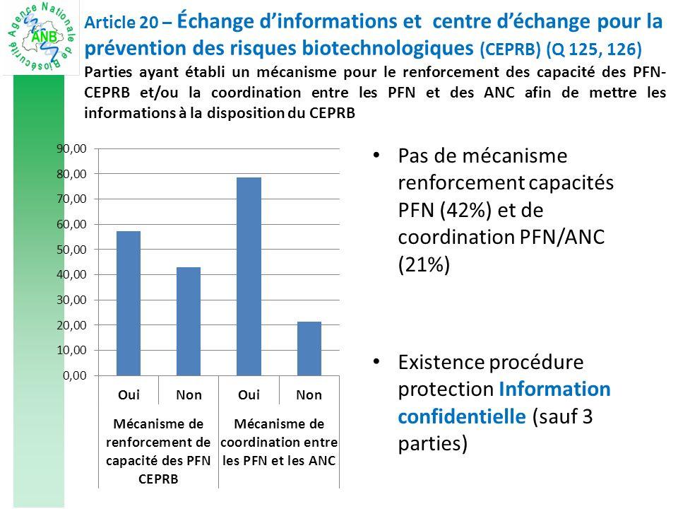 Pas de mécanisme renforcement capacités PFN (42%) et de coordination PFN/ANC (21%) Existence procédure protection Information confidentielle (sauf 3 parties) Article 20 – Échange dinformations et centre déchange pour la prévention des risques biotechnologiques (CEPRB) (Q 125, 126) Parties ayant établi un mécanisme pour le renforcement des capacité des PFN- CEPRB et/ou la coordination entre les PFN et des ANC afin de mettre les informations à la disposition du CEPRB