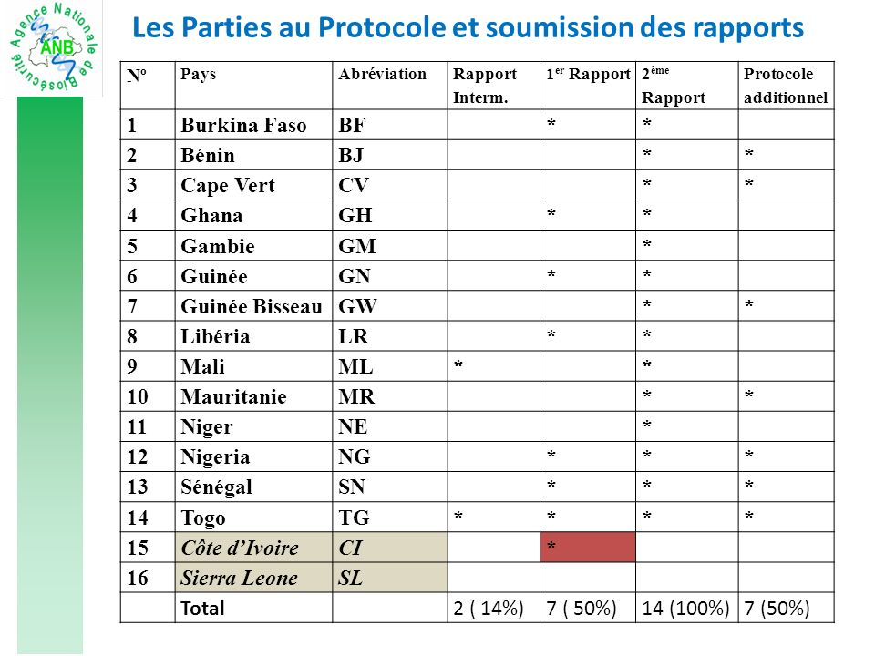 Nº PaysAbréviation Rapport Interm.