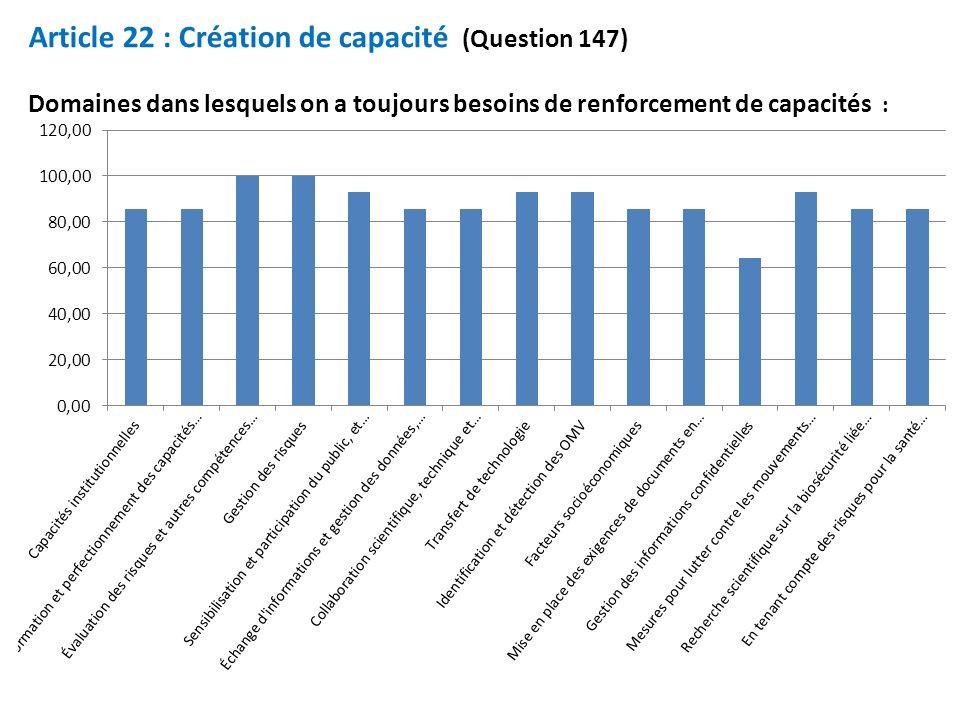 Article 22 : Création de capacité (Question 147) Domaines dans lesquels on a toujours besoins de renforcement de capacités :