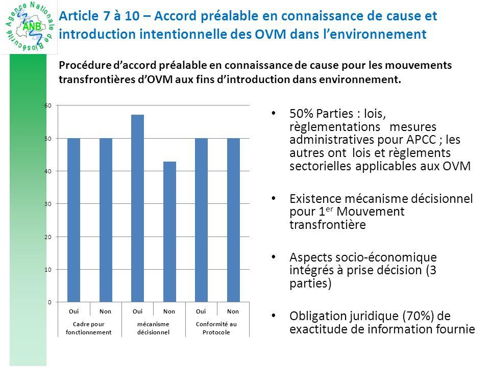 Article 7 à 10 – Accord préalable en connaissance de cause et introduction intentionnelle des OVM dans lenvironnement Q 34, 35 Mécanisme de surveillance des effets possibles des OVM libérés dans lenvironnement Capacité à identifier et détecter les OVM Inexistence de mécanisme pour suivi environnemental (57%) manque capacité de détection et identification OVM (57%)