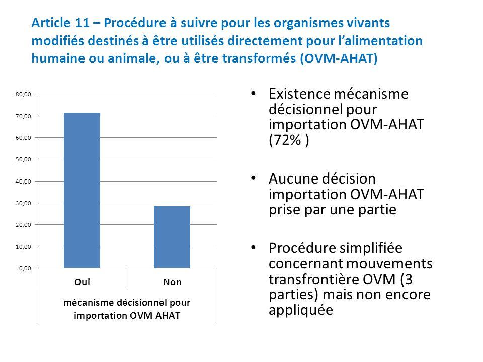 Existence mécanisme décisionnel pour importation OVM-AHAT (72% ) Aucune décision importation OVM-AHAT prise par une partie Procédure simplifiée concernant mouvements transfrontière OVM (3 parties) mais non encore appliquée Article 11 – Procédure à suivre pour les organismes vivants modifiés destinés à être utilisés directement pour lalimentation humaine ou animale, ou à être transformés (OVM-AHAT)
