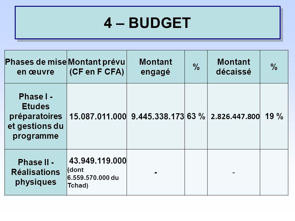 4 – BUDGET Phases de mise en œuvre Montant prévu (CF en F CFA) Montant engagé % Montant décaissé % Phase I - Etudes préparatoires et gestions du programme 15.087.011.0009.445.338.173 63 % 2.826.447.800 19 % Phase II - Réalisations physiques 43.949.119.000 (dont 6.559.570.000 du Tchad ) - -