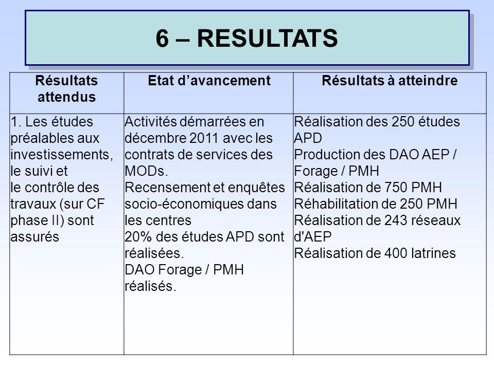 6 – RESULTATS Résultats attendus Etat davancementRésultats à atteindre 1.