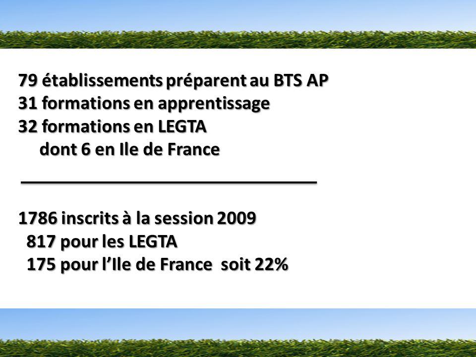 79 établissements préparent au BTS AP 31 formations en apprentissage 32 formations en LEGTA dont 6 en Ile de France dont 6 en Ile de France 1786 inscrits à la session 2009 817 pour les LEGTA 817 pour les LEGTA 175 pour lIle de France soit 22% 175 pour lIle de France soit 22%