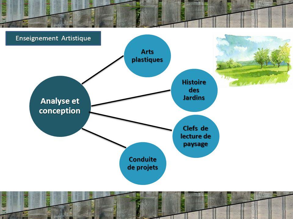 Analyse et conception Arts plastiques Histoire des Jardins Conduite de projets Enseignement Artistique Clefs de lecture de paysage