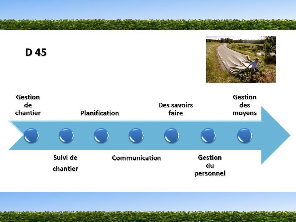 Gestion de chantier Suivi de chantierPlanificationCommunication Des savoirs faire Gestion du personnel Gestion des moyens D 45