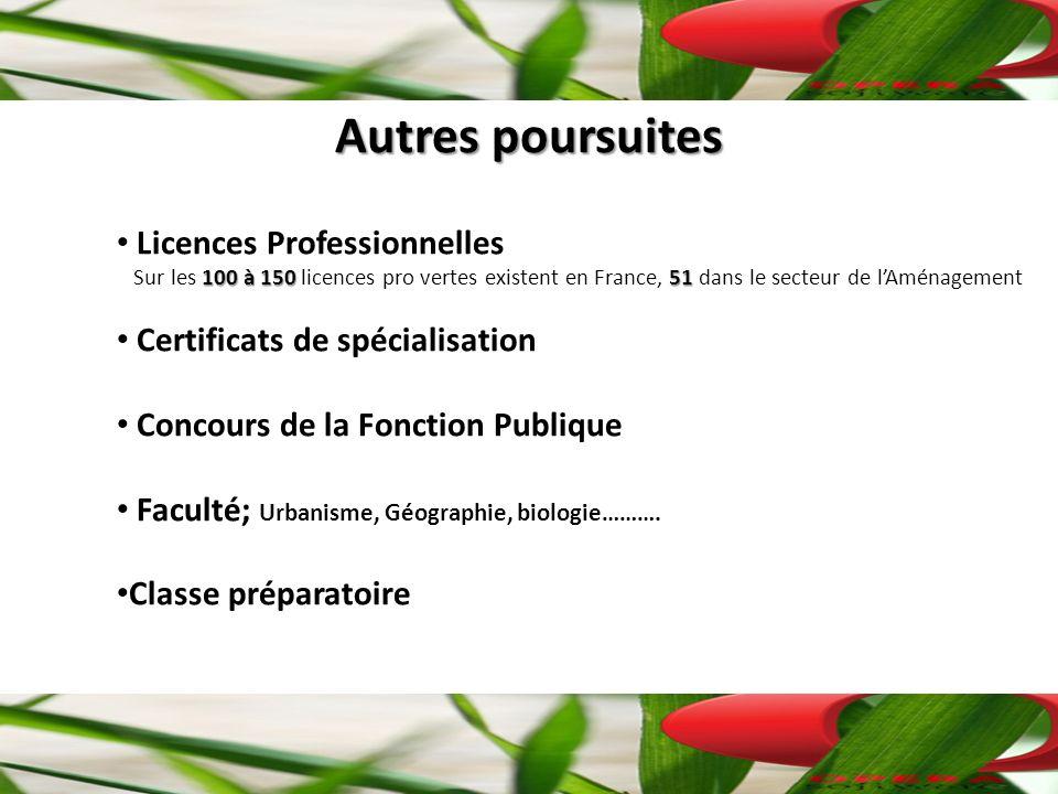 Autres poursuites Licences Professionnelles 100 à 15051 Sur les 100 à 150 licences pro vertes existent en France, 51 dans le secteur de lAménagement Certificats de spécialisation Concours de la Fonction Publique Faculté; Urbanisme, Géographie, biologie……….