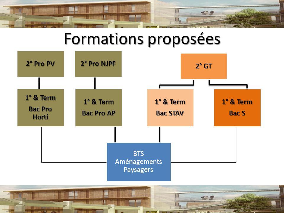 Formations proposées 2° Pro NJPF BTS Aménagements Paysagers 2° Pro PV 1° & Term Bac Pro AP 1° & Term Bac Pro Horti 2° GT 1° & Term Bac STAV 1° & Term Bac S