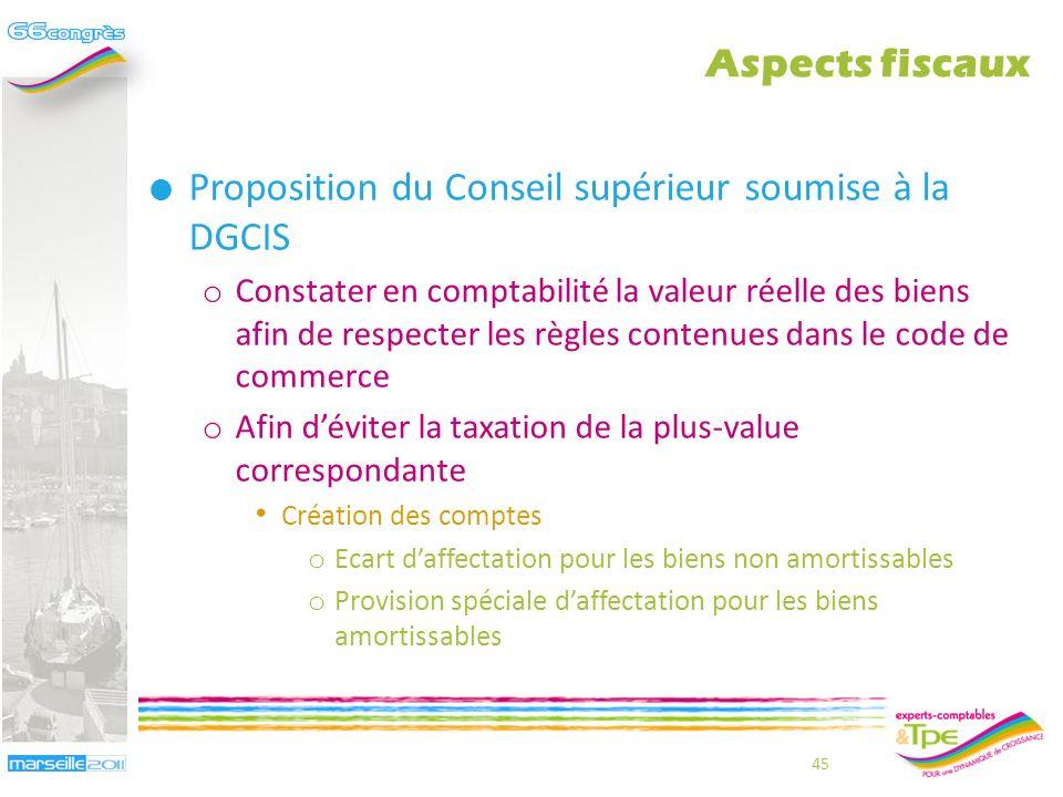 Difficultés dapplication subsistant o Le code de commerce prévoit que la déclaration daffectation mentionne la valeur vénale des biens constituant le