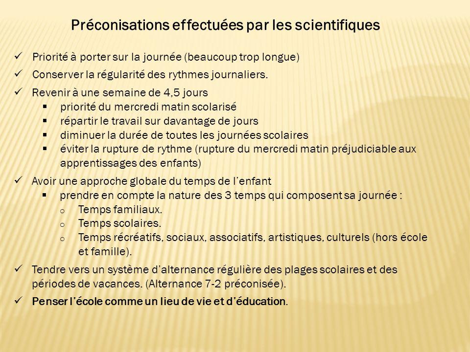 Préconisations effectuées par les scientifiques Priorité à porter sur la journée (beaucoup trop longue) Conserver la régularité des rythmes journaliers.