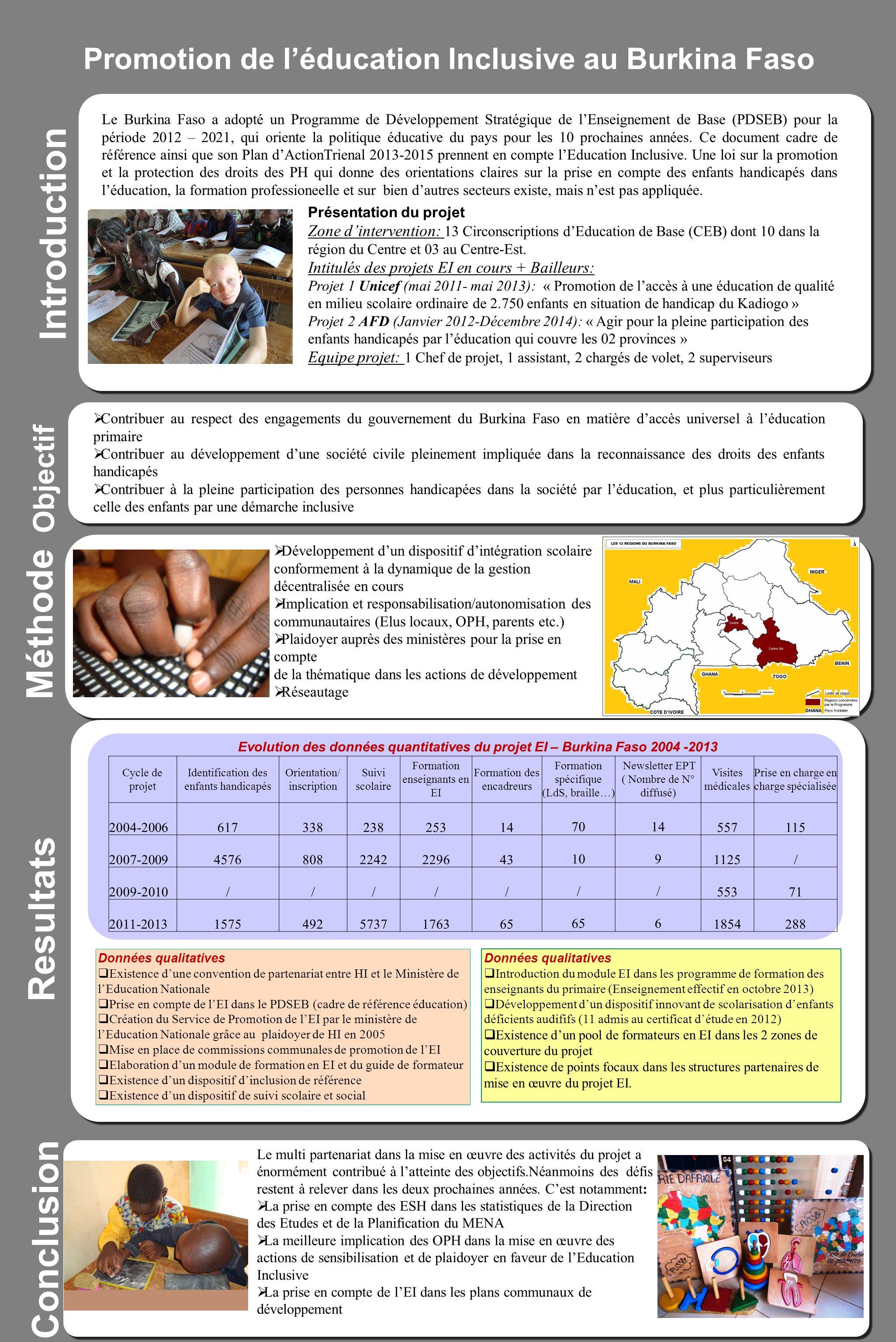 Promotion de léducation Inclusive au Burkina Faso Introduction Méthode Resultats Données qualitatives Existence dune convention de partenariat entre H