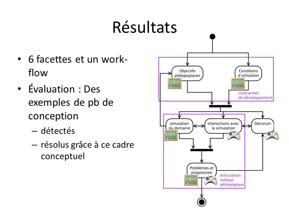 Résultats 6 facettes et un work- flow Évaluation : Des exemples de pb de conception – détectés – résolus grâce à ce cadre conceptuel