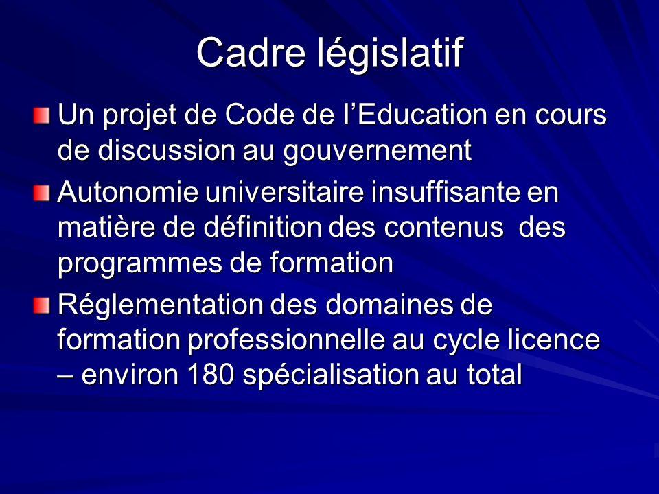 Cadre législatif Un projet de Code de lEducation en cours de discussion au gouvernement Autonomie universitaire insuffisante en matière de définition des contenus des programmes de formation Réglementation des domaines de formation professionnelle au cycle licence – environ 180 spécialisation au total