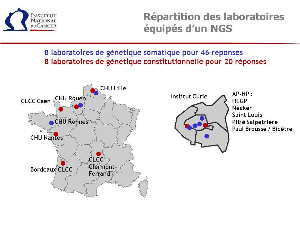 Répartition des laboratoires équipés dun NGS AP-HP : HEGP Necker Saint Louis Pitié Salpetrière Paul Brousse / Bicêtre Institut Curie 8 laboratoires de