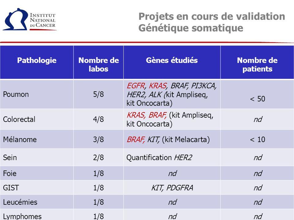 Projets en cours de validation Génétique somatique PathologieNombre de labos Gènes étudiésNombre de patients Poumon5/8 EGFR, KRAS, BRAF, PI3KCA, HER2,