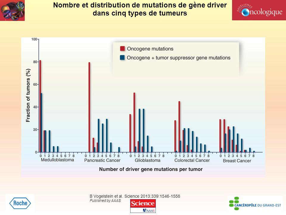 Nombre et distribution de mutations de gène driver dans cinq types de tumeurs B Vogelstein et al. Science 2013;339:1546-1558 Published by AAAS