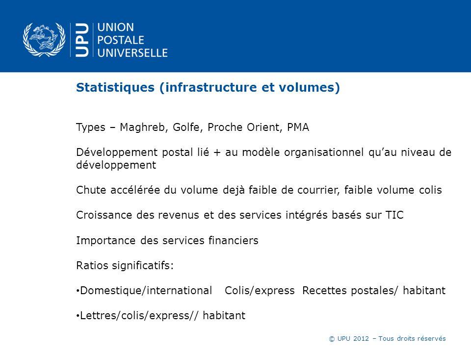 © UPU 2012 – Tous droits réservés Statistiques (infrastructure et volumes) Types – Maghreb, Golfe, Proche Orient, PMA Développement postal lié + au mo