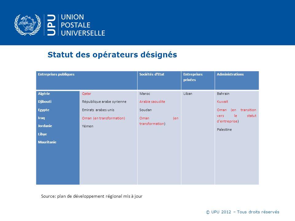 © UPU 2012 – Tous droits réservés Statut des opérateurs désignés Entreprises publiquesSociétés dEtat Entreprises privées Administrations Algérie Djibo