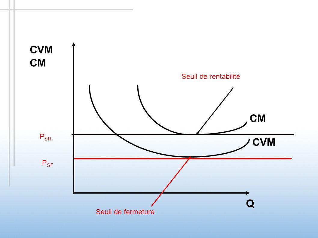CVM Q CM CVM CM P SR P SF Seuil de rentabilité Seuil de fermeture Seuil de rentabilité PSRPSR