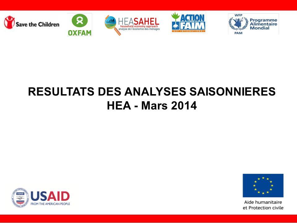 Contenu de la présentation 1.Rappel du cadre danalyse HEA 2.Couverture géographique des profils au Sahel 3.Les résultats OA du Sénégal 4.Les résultats OA du Niger 5.Résultats du OA Burkina Faso 6.Les résultats OA du Mali 7.Les résultats OA de la Mauritanie 8.Résumé des résultats OA au Sahel 9.Principaux constats 2