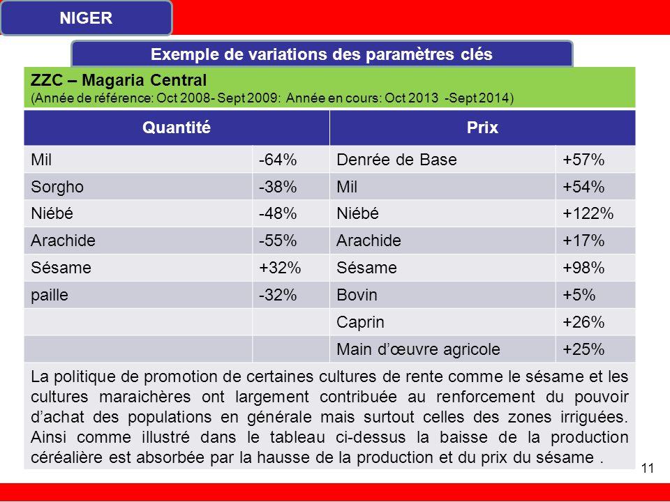 ZZC – Magaria Central (Année de référence: Oct 2008- Sept 2009: Année en cours: Oct 2013 -Sept 2014) QuantitéPrix Mil-64%Denrée de Base+57% Sorgho-38%Mil+54% Niébé-48%Niébé+122% Arachide-55%Arachide+17% Sésame+32%Sésame+98% paille-32%Bovin+5% Caprin+26% Main dœuvre agricole+25% La politique de promotion de certaines cultures de rente comme le sésame et les cultures maraichères ont largement contribuée au renforcement du pouvoir dachat des populations en générale mais surtout celles des zones irriguées.