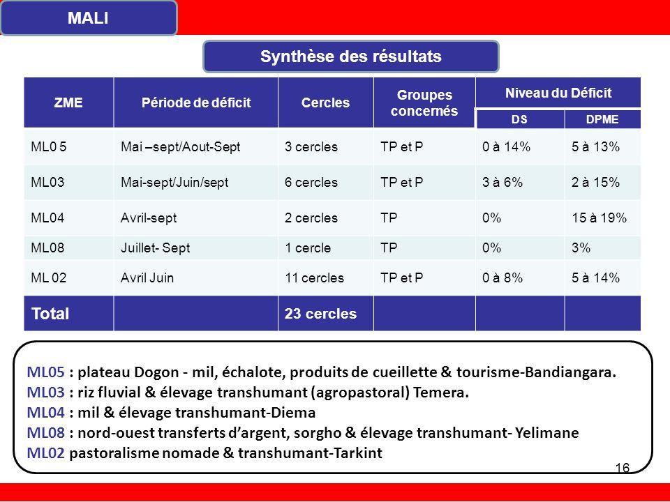 MALI Synthèse des résultats ZMEPériode de déficitCercles Groupes concernés Niveau du Déficit DSDPME ML0 5Mai –sept/Aout-Sept3 cerclesTP et P0 à 14%5 à 13% ML03Mai-sept/Juin/sept6 cerclesTP et P3 à 6%2 à 15% ML04Avril-sept2 cerclesTP0%15 à 19% ML08Juillet- Sept1 cercleTP0%3% ML 02Avril Juin11 cerclesTP et P0 à 8%5 à 14% Total 23 cercles ML05 : plateau Dogon - mil, échalote, produits de cueillette & tourisme-Bandiangara.