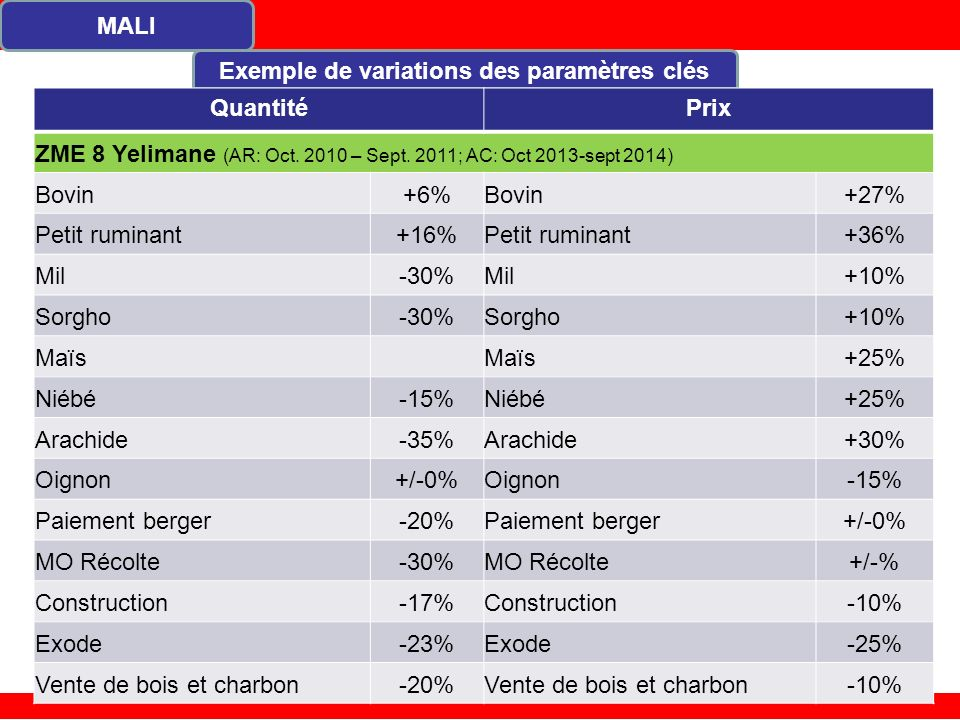 MALI Exemple de variations des paramètres clés QuantitéPrix ZME 8 Yelimane (AR: Oct.