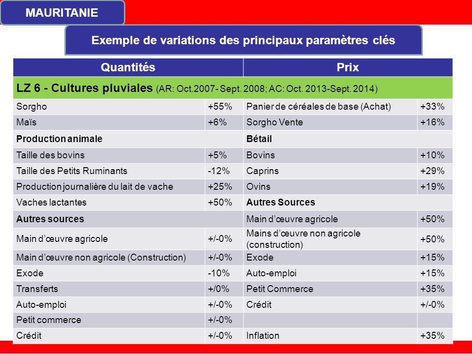 MAURITANIE Exemple de variations des principaux paramètres clés 20 QuantitésPrix LZ 6 - Cultures pluviales (AR: Oct.2007- Sept.
