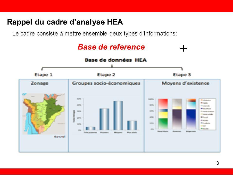 Rappel du cadre danalyse HEA Le cadre consiste à mettre ensemble deux types dInformations: + 3 Base de reference