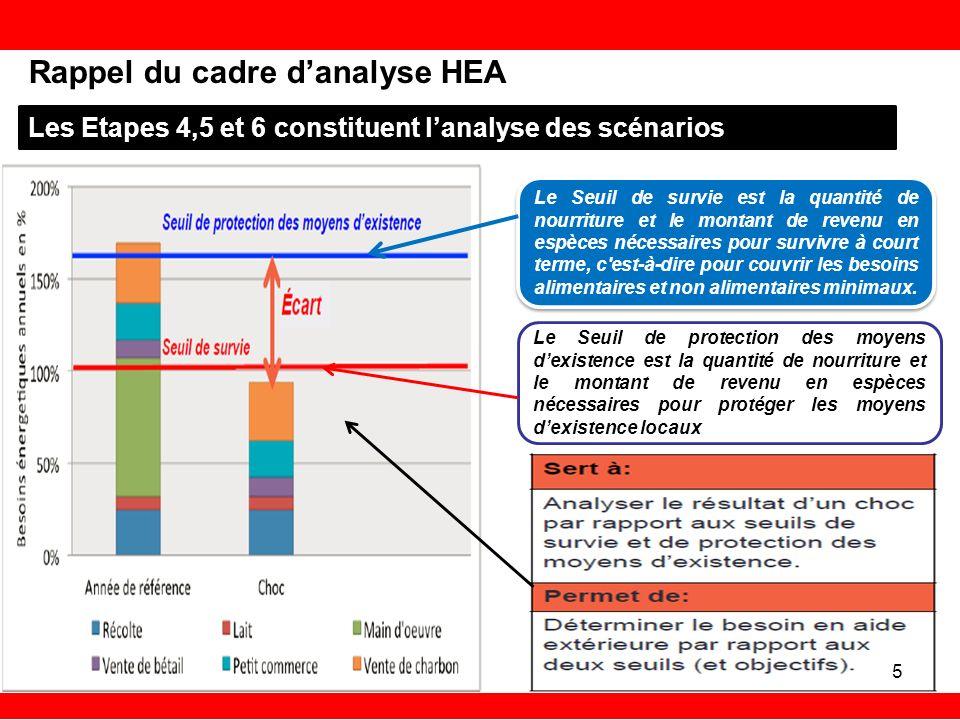 Rappel du cadre danalyse HEA Les Etapes 4,5 et 6 constituent lanalyse des scénarios Le Seuil de survie est la quantité de nourriture et le montant de revenu en espèces nécessaires pour survivre à court terme, c est-à-dire pour couvrir les besoins alimentaires et non alimentaires minimaux.